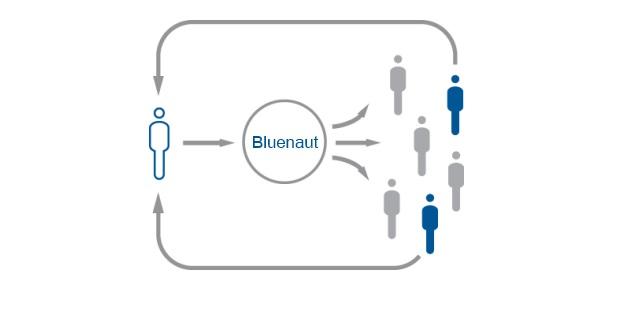 Bluenaut Matching Services - einfach und schnell